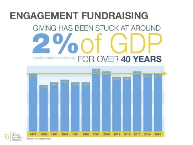 ENGAGEMENT FUNDRAISING WHY? NOT GETTING WHAT THEY WANT!