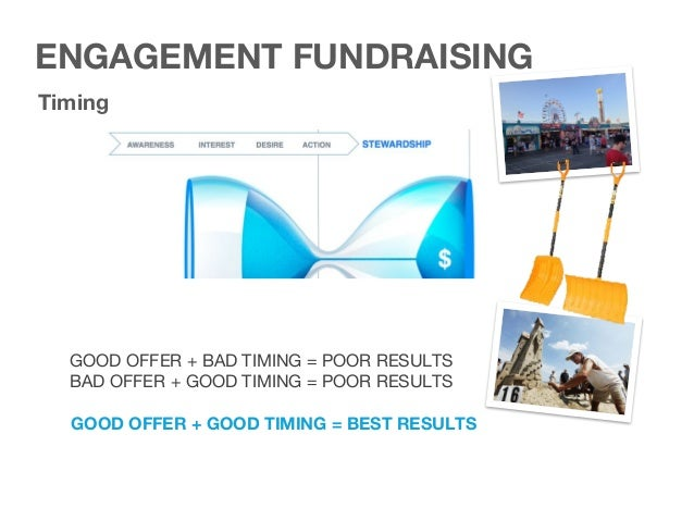 Valuable offers –> Build awareness and generate interest for more engagement More engagement –> Builds desire Timing Inten...