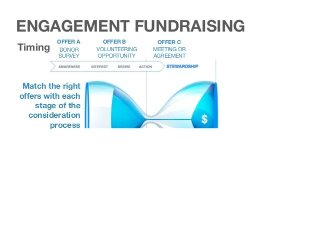 2017 201920182016 2020 Timing When should you reach out to a prospect? ENGAGEMENT FUNDRAISING CONSIDERATION CONTINUUM Enga...
