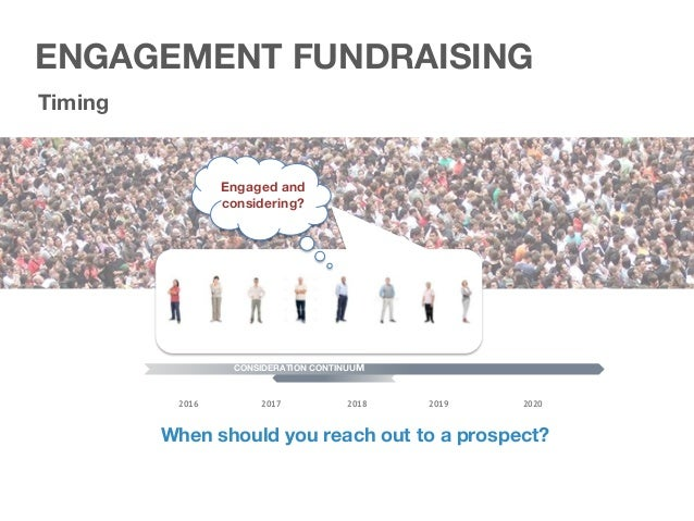 CREATIVE ENGAGEMENT FUNDRAISING LIST OFFER TIMING CREATIVE
