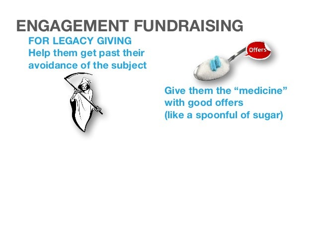 1 Examples of creative that works! ENGAGEMENT FUNDRAISING