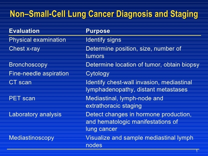 Non–Small-Cell Lung Cancer Diagnosis and Staging Evaluation Purpose Physical examination Identify signs Chest x-ray Determ...