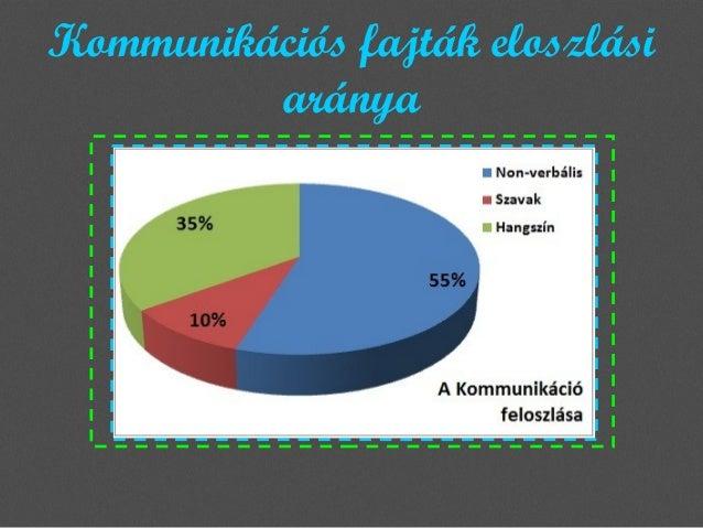 Kommunikációs fajták eloszlási aránya
