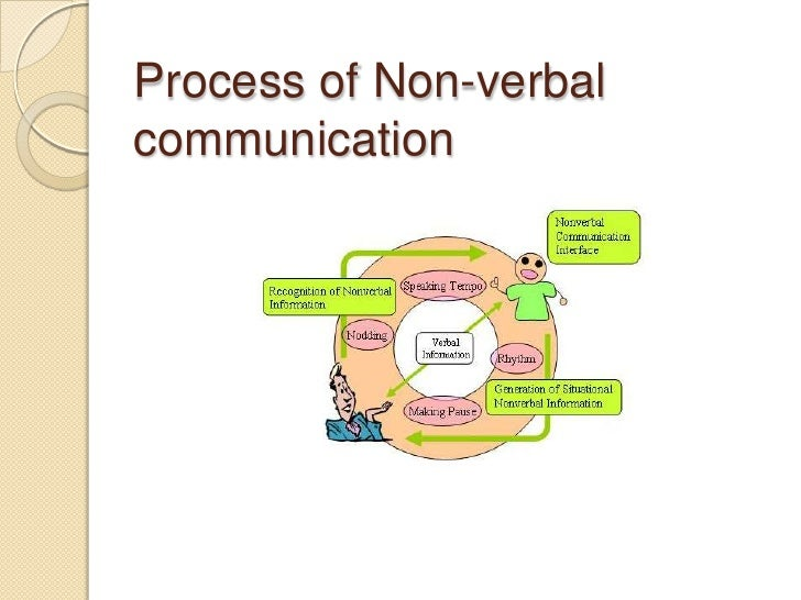 non verbal communication in singapore High-context & low-context cultures 0 nonverbal communication is even more important than in low-context cultures cascade business news.