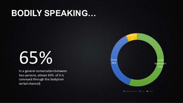 Non Verbal Communication  Slide 2