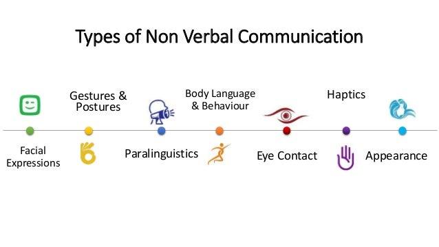 Non Verbal Communication  Slide 3