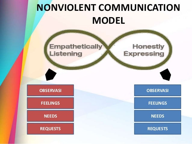 Non-violent Communication - Stefanus Tulus