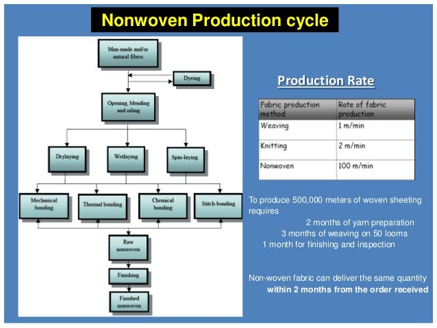 ... Identification of nonwoven; 8. Production Rate ...