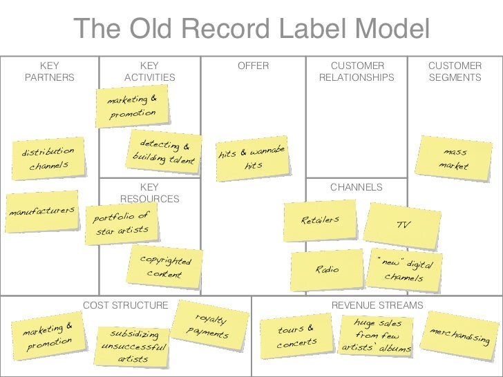 The Old Record Label Model       KEY                 KEY                        OFFER                 CUSTOMER            ...