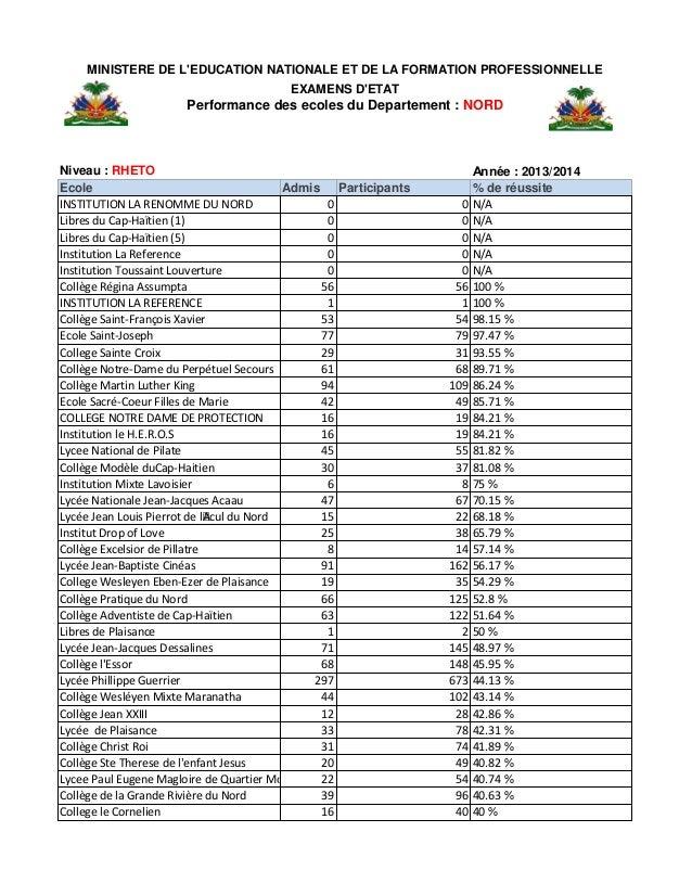 Niveau : RHETO Année : 2013/2014 Ecole Admis Participants % de réussite INSTITUTION LA RENOMME DU NORD 0 0 N/A Libres du ...