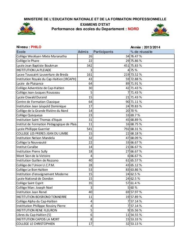 Haiti: Résultats des Examens du bac2 (Philo) pour le département du Nord. Slide 2