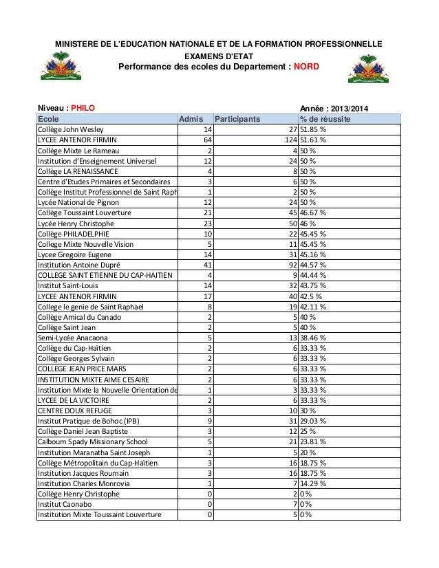 Haiti: Résultats des Examens du bac2 (Philo) pour le département du Nord. Slide 3