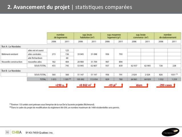 2. Avancement du projet   staBsBques comparées                                  +290 u.    +8 862 m2...