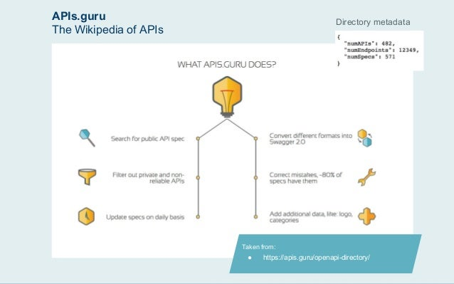 Api marketing how to make your api more discoverable 18 malvernweather Images