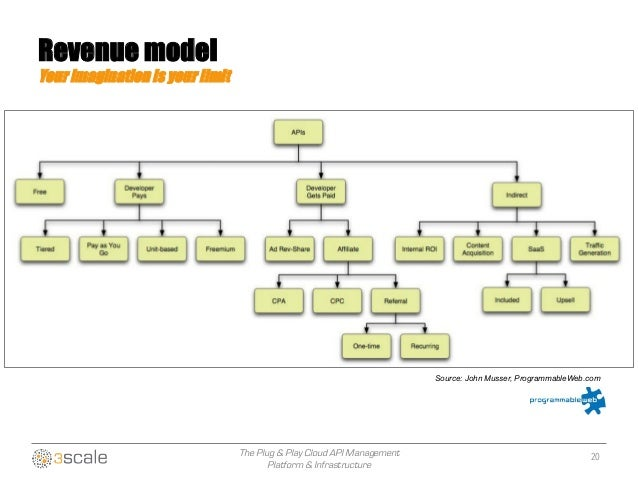 The Plug & Play Cloud API Management Platform & Infrastructure Source: John Musser, ProgrammableWeb.com 20 Revenue model Y...