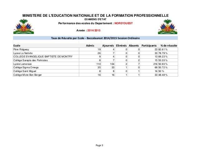Année : 2014/2015 Ecole Admis Ajournés Eliminés Absents Participants % de réussite MINISTERE DE L'EDUCATION NATIONALE ET ...