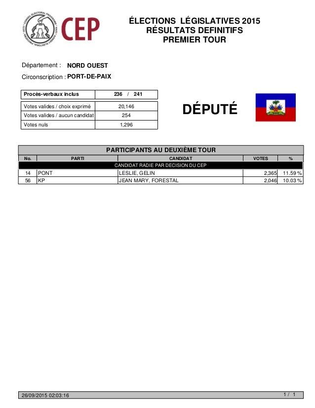 Votes valides / choix exprimé Votes nuls 1,296 Votes valides / aucun candidat 254 20,146 Procès-verbaux inclus 236 241/ NO...