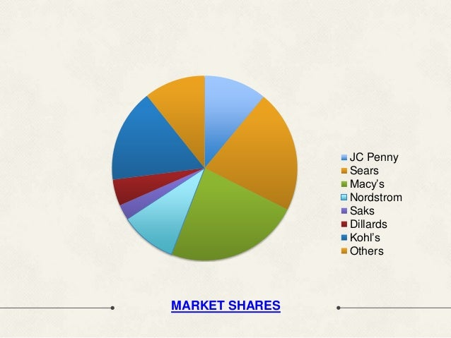 kohl corporation and dillards inc The cost of merchandise sold for kohl's corporation for a recent year was $  inc, a the cost of merchandise sold for kohl's  dillards  acc.