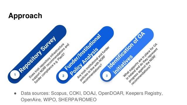 Approach 1 2 3 ● Data sources: Scopus, COKI, DOAJ, OpenDOAR, Keepers Registry, OpenAire, WIPO, SHERPA/ROMEO