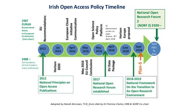 Irish Open Access Policy Timeline Adapted by Niamh Brennan, TCD, from slide by Dr Patricia Clarke, HRB & NORF Co-chair 200...