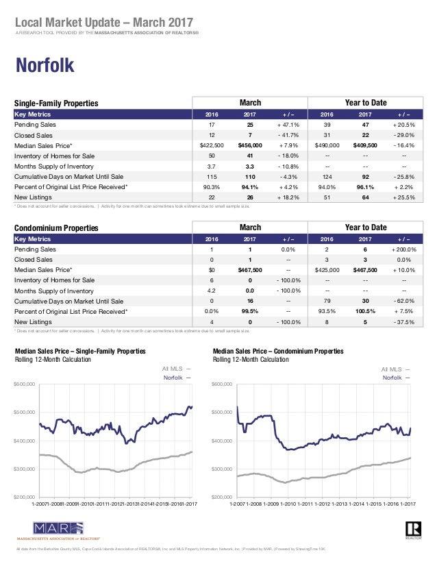 Single-Family Properties Key Metrics 2016 2017 + / – 2016 2017 + / – Pending Sales 17 25 + 47.1% 39 47 + 20.5% Closed Sale...