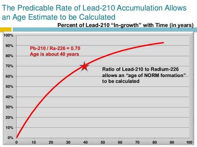 lead 210 age dating laws