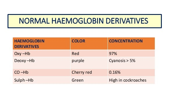how to find haemoglobin levels