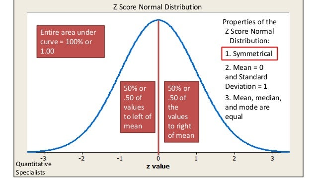 50% or .50 of values to left of mean 50% or .50 of the values to right of mean Properties of the Z Score Normal Distributi...