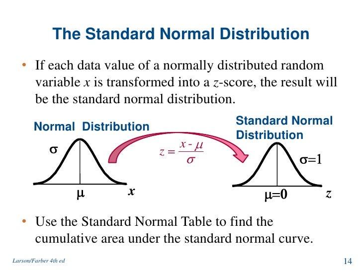 Normal distribution and sampling distribution Z Score Table Pdf
