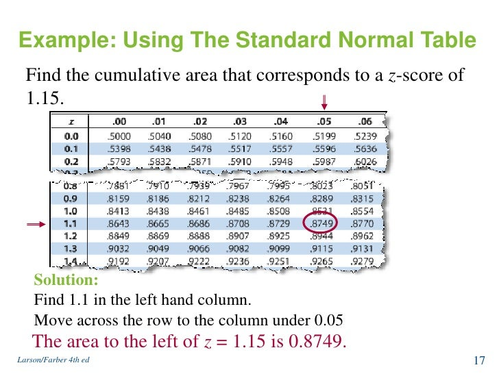how to find the top 5 percent using z score