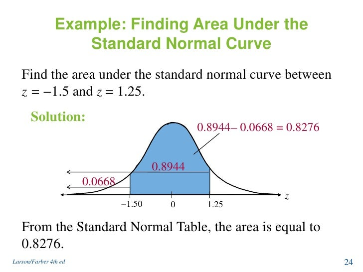 Normal distribution and sampling distribution example finding area under ccuart Images