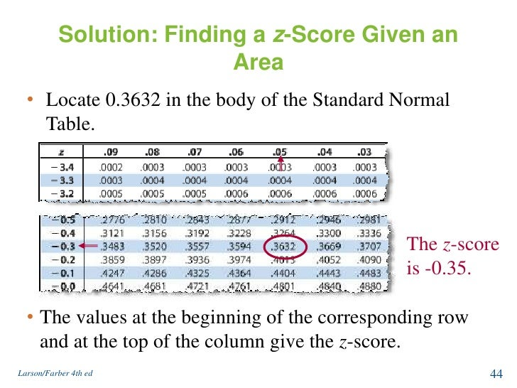 Normal distribution and sampling distribution for Z score table for 99 confidence interval