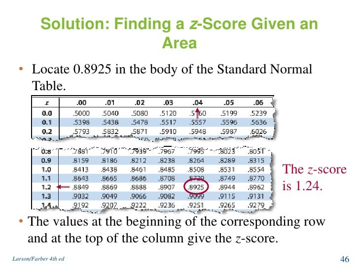 Normal distribution and sampling distribution for F table 90 confidence