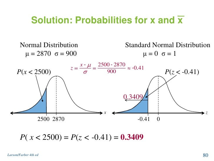 normal distribution and sampling Conditions for roughly normal sampling distribution of sample proportions.