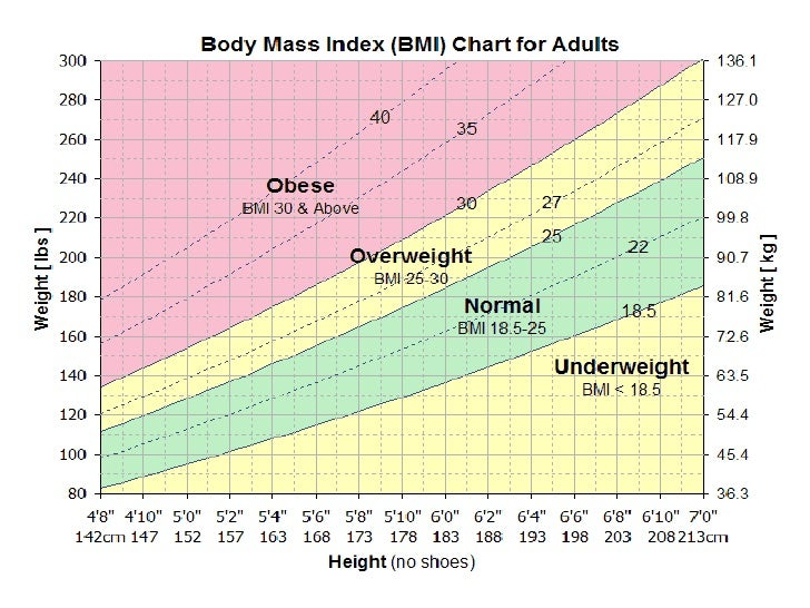 Normal Height and Weight Chart.