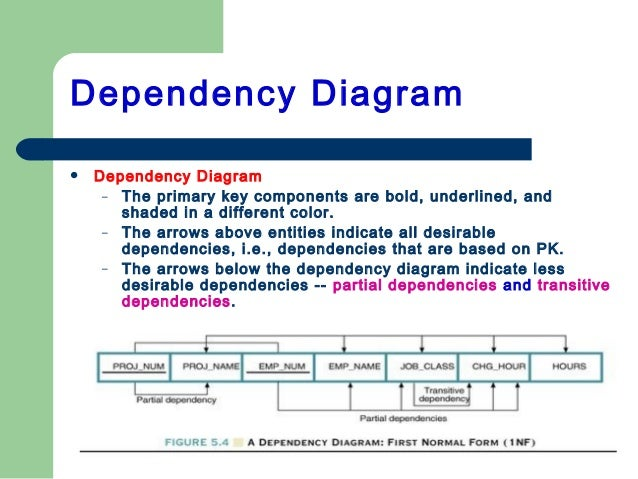 Normalization case dependency diagram 12 ccuart Choice Image