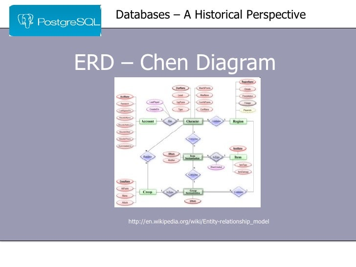Normalization a workshop for everybody pt 1 historical perspective 18 erd chen diagram ccuart Choice Image