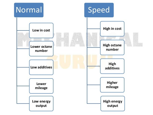 normal vs speed petrol comparision for the best mileage cost octan