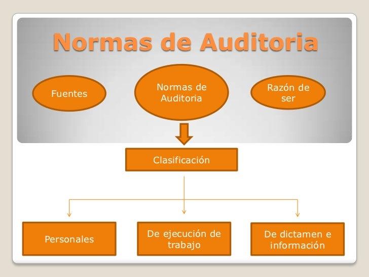 Normas de Auditoria              Normas de        Razón de Fuentes       Auditoria         ser              Clasificación ...