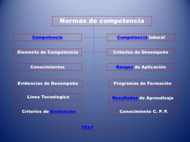 Normas de competencia       Competencia                   Competencia laboral   Elemento de Competencia           Criterio...