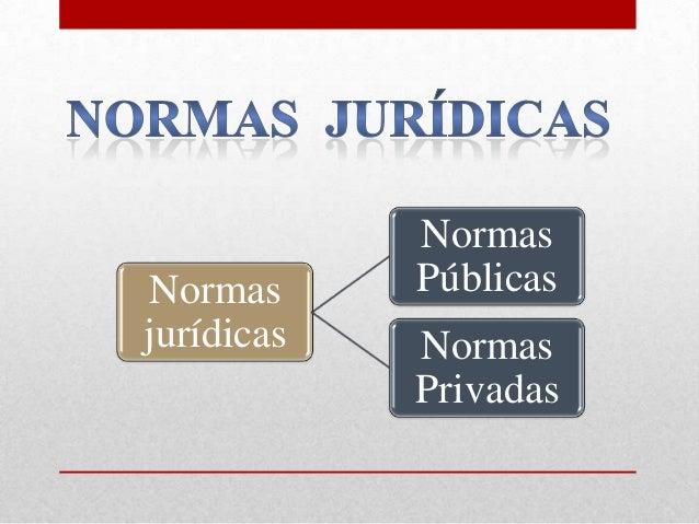 Normas jurídicas Normas Públicas Normas Privadas