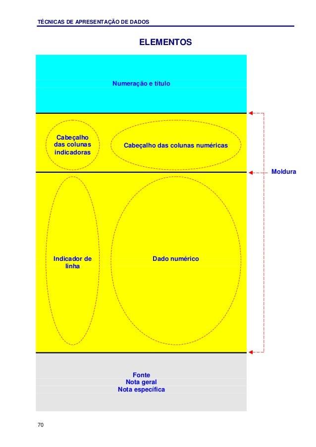 TÉCNICAS DE APRESENTAÇÃO DE DADOS 70 ELEMENTOS Numeração e título Fonte Nota geral Nota específica Cabeçalho das colunas i...