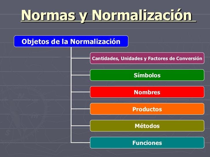 Normas y Normalización  Objetos de la Normalización Cantidades, Unidades y Factores de Conversión Símbolos Nombres Métodos...