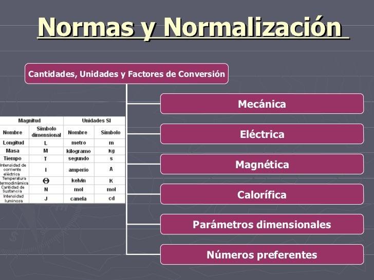 Normas y Normalización  Cantidades, Unidades y Factores de Conversión Mecánica Eléctrica Magnética Parámetros dimensionale...