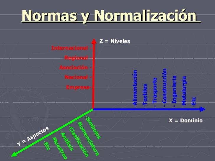 Normas y Normalización  X = Dominio Y = Aspectos Z = Niveles <ul><li>Alimentación  </li></ul><ul><li>Textiles </li></ul><u...