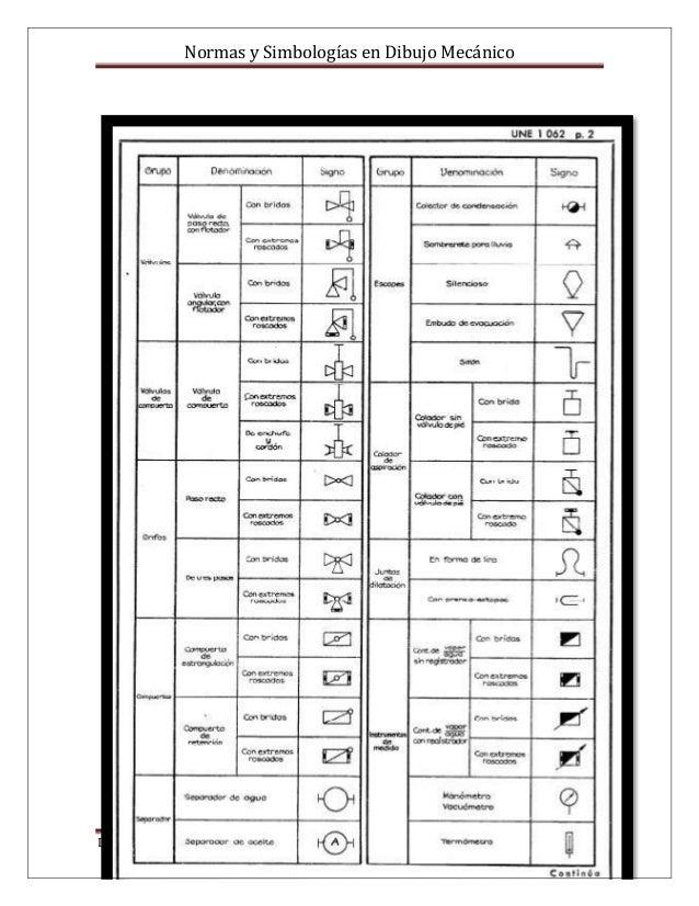 Normas y simbologas en dibujo mecnico