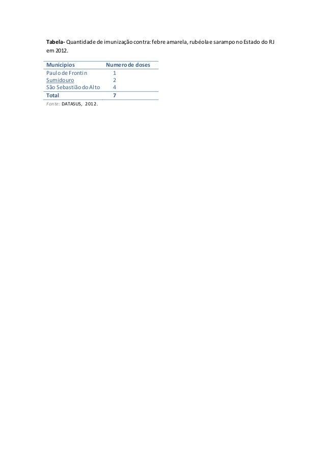 Tabela- Quantidade de imunização contra: febre amarela, rubéola e sarampo no Estado do RJ  em 2012.  Municipios Numero de ...