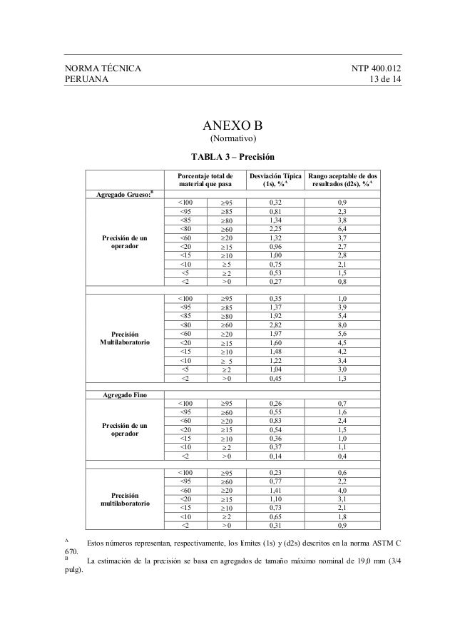 NORMA TÉCNICA NTP 400.012 PERUANA 13 de 14 ANEXO B (Normativo) TABLA 3 – Precisión Porcentaje total de material que pasa D...