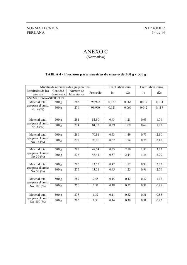 NORMA TÉCNICA NTP 400.012 PERUANA 14 de 14 ANEXO C (Normativo) TABLA 4 - Precisión para muestras de ensayo de 300 g y 500 ...