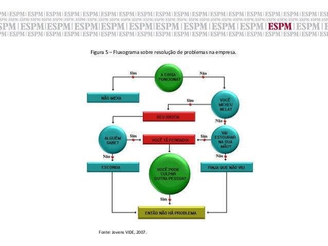 Figura 5 – Fluxograma sobre resolução de problemas na empresa.      Fonte: Jovens VIDE, 2007. ...